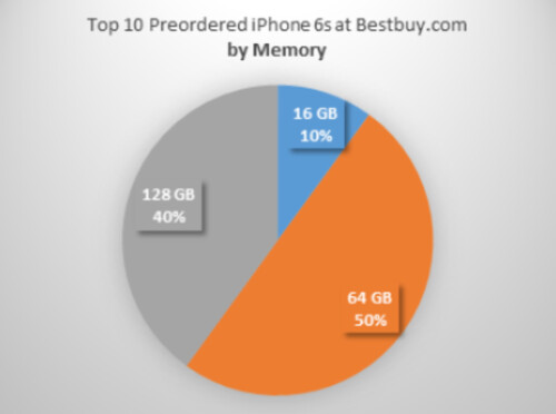 The Verizon branded 64GB iPhone 6s in Rose Gold is the most popular new iPhone model pre-ordered from BestBuy.com