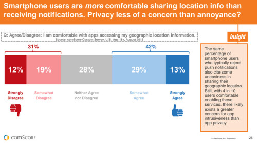 Graphs and data from comScore's latest mobile apps survey