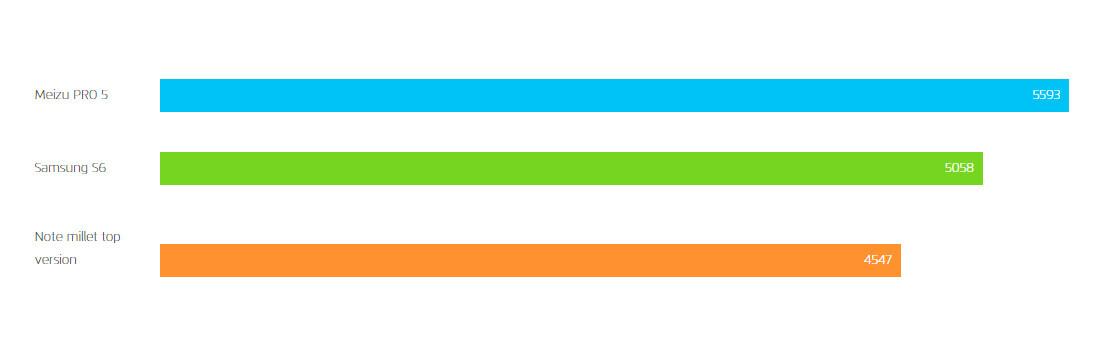 Geekbench multi-core score