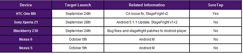 Android 6.0 Marshmallow could be released on October 5 (for Nexus 5 and Nexus 6)