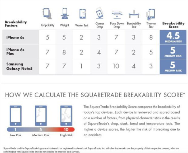Apple iPhone 6s is more durable than the Samsung Galaxy Note5 - Square Trade: Apple iPhone 6s more durable than Samsung Galaxy Note5