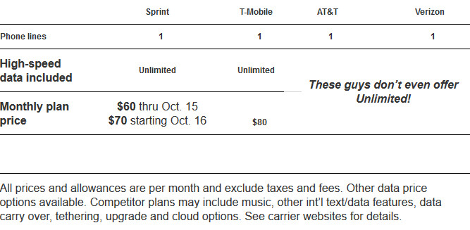 Sprint says that it has the lowest priced unlimited data plan - Sprint to raise Unlimited Plan for new subscribers to $70 a month starting October 16th