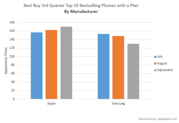 data reveals the most in verizon s 16gb apple iphone 6 in space gray was best buy s