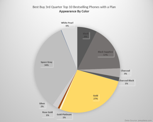 Data reveals which phones sold the most with an accompanying plan during the third quarter at Best Buy