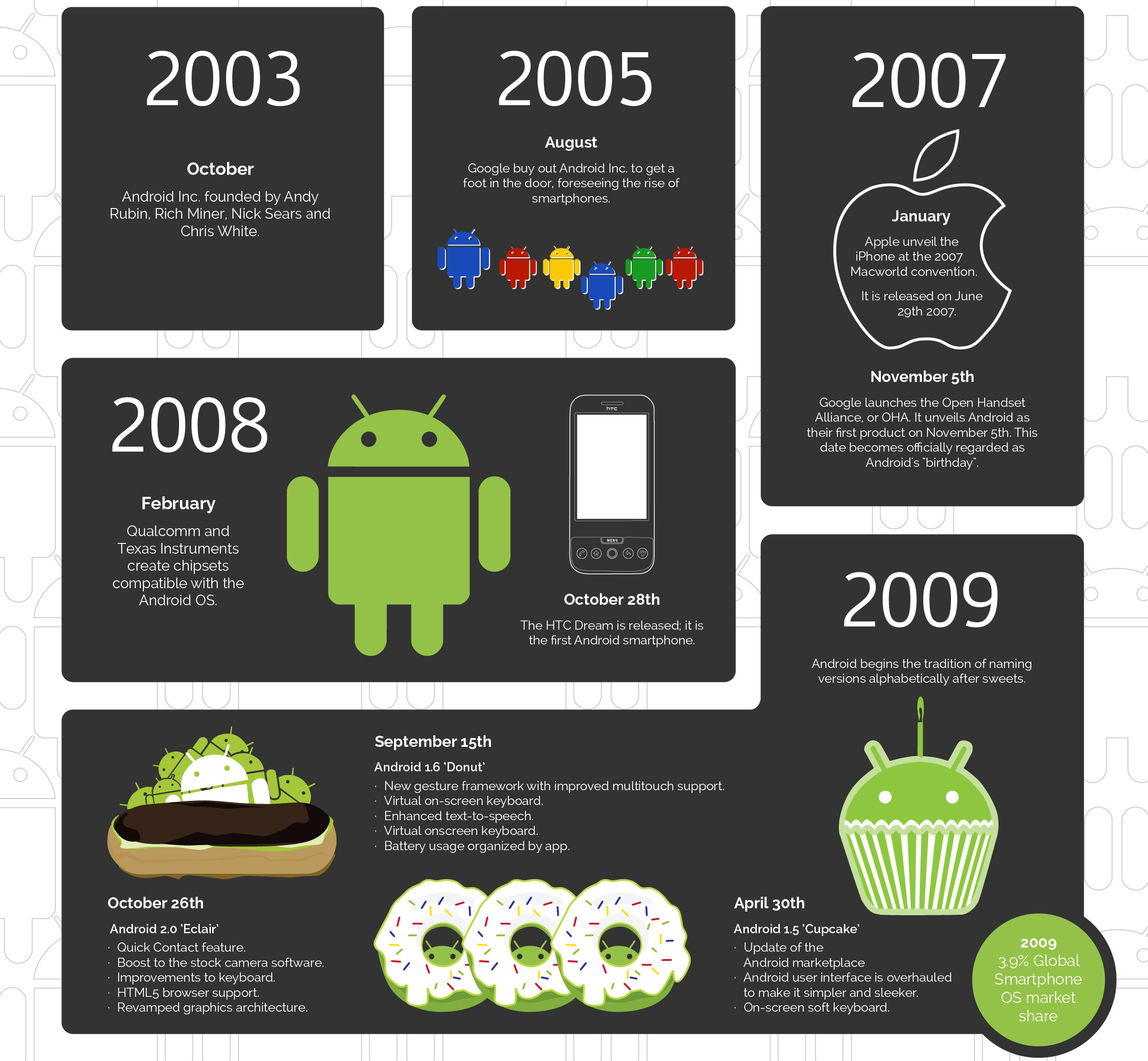 From Cupcake to Marshmallow: the sweet history of Android