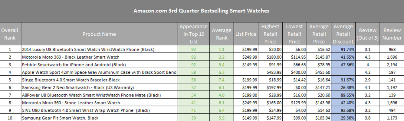 Top smartwatches sold by Amazon in Q3