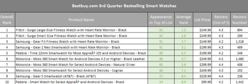 Fitbit has the top two selling smartwatches at Best Buy last quarter