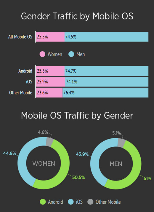 Nsfw Latest Breakdown Of Mobile Traffic By Pornhub-5043