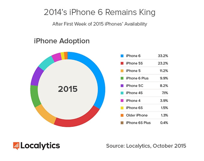 Report: Apple's iPhone 6s is four times more popular than the iPhone 6s Plus