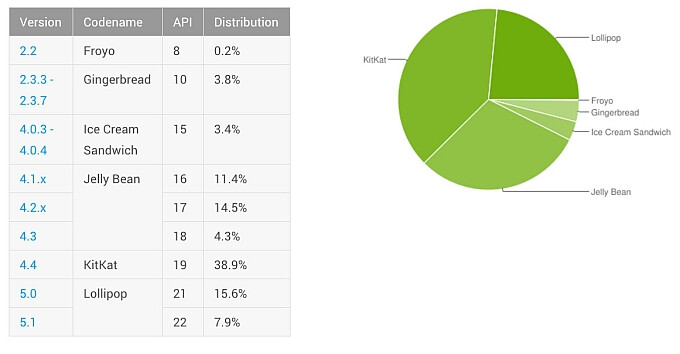Google: Android Lollipop is now installed on 23.5% of active devices
