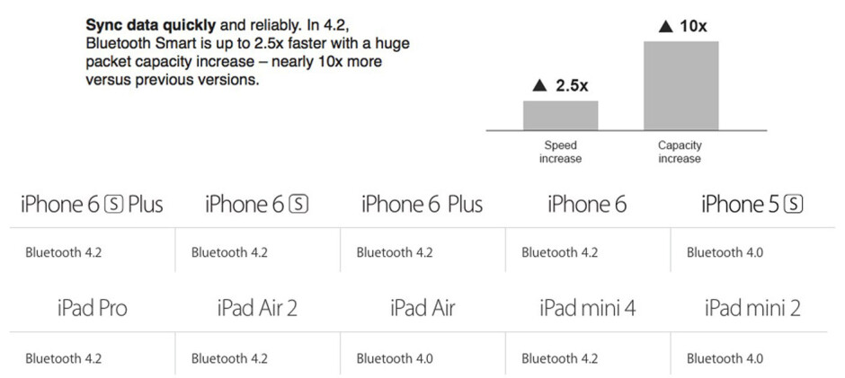 Did you know: Apple has added Bluetooth 4.2 to iPhone 6, iPhone 6 Plus and iPad Air 2