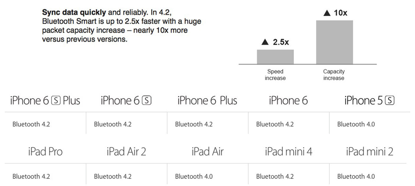 Did You Know Apple Has Added Bluetooth 4 2 To Iphone 6 Iphone 6 Plus And Ipad Air 2 Phonearena