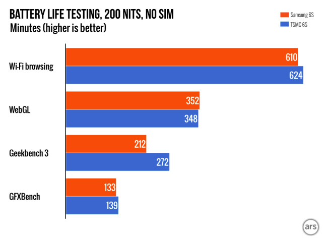 Benchmark tests measure battery life of the iPhone 6s powered by both the TSMC A9 SoC and the Samsung A9 chipset - Most benchmark tests support Apple's claim that differences in battery life among A9 chips is 2%-3%