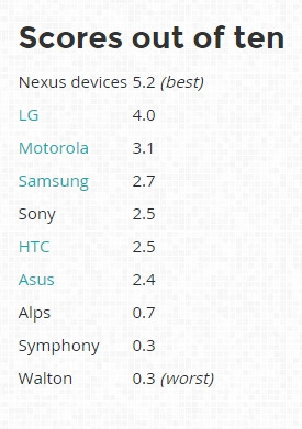 Cambridge paper shows that LG is better than other OEMs when it comes to security