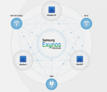 Three new Samsung Exynos chips are being prepped