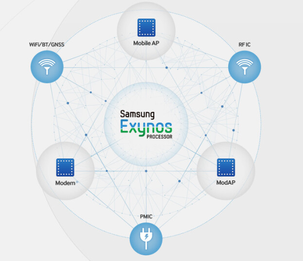 Three new Samsung Exynos chips are being prepped - Report: Three new Samsung Exynos chipsets on the way