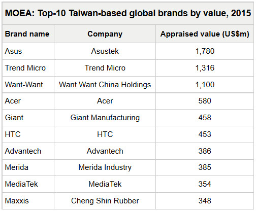 Asus is the most valuable company in Taiwan - Asus is the top brand in Taiwan; Acer is fourth and HTC sixth