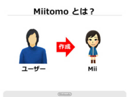 Users create their own avatar called Miis