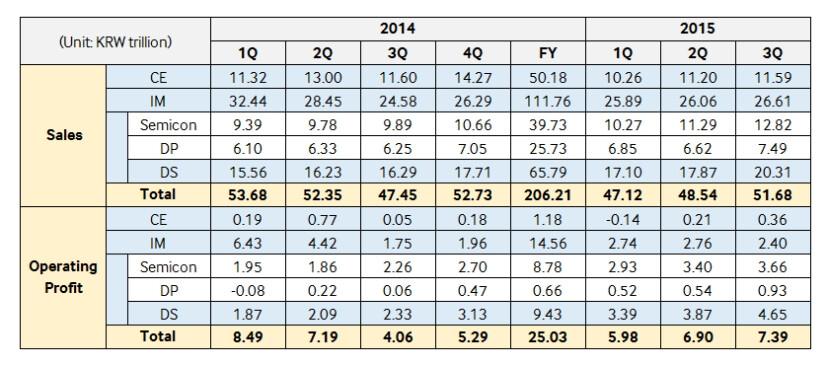Samsung Electronics records revenue growth, but anticipates smartphone market slowdown in 2016