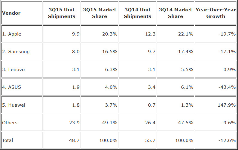 The global tablet market continues to have problems - Tablet shipments declined 12.6% in the third quarter according to IDC