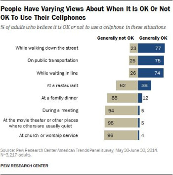 Pew Research: Mobile connectivity survey highlights defined smartphone etiquette