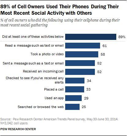 Views on Mobile Etiquette