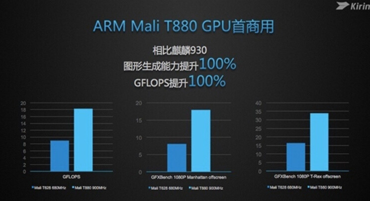 Benchmark tests show major improvements in the Mali-T880 GPU compared to the Mali-T628 GPU - Benchmark tests reveal huge improvement for the Kirin 950 chipset's GPU