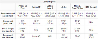 iphone 6 camera specs best smartphone cameras compared iphone 6s plus vs nexus 14950