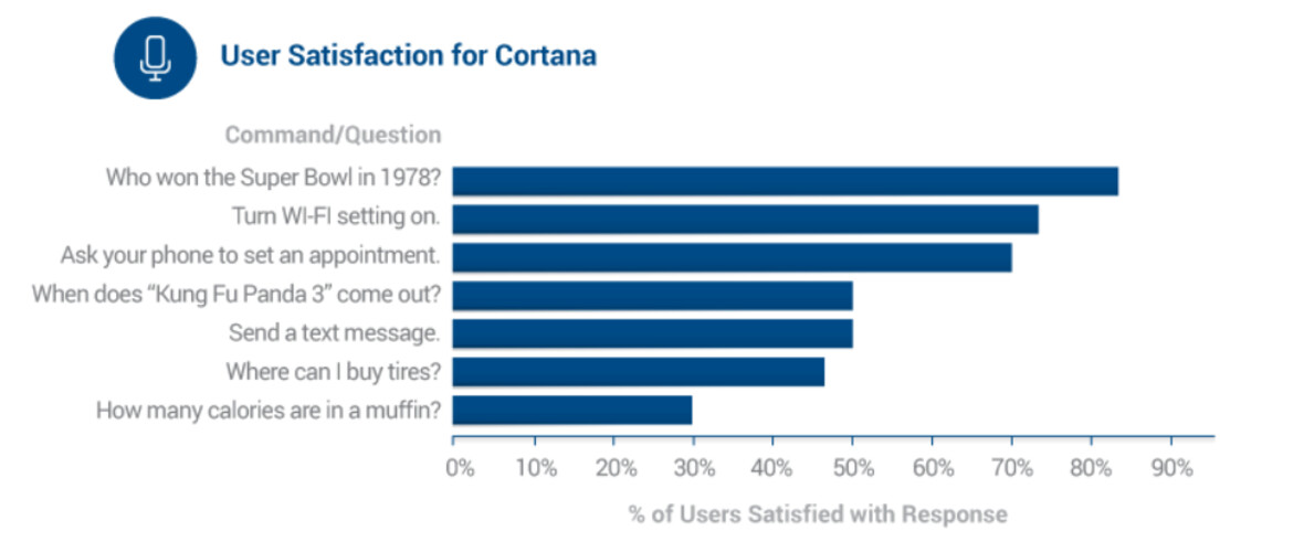 Testing shows Siri beating out Google Now and Cortana for ...