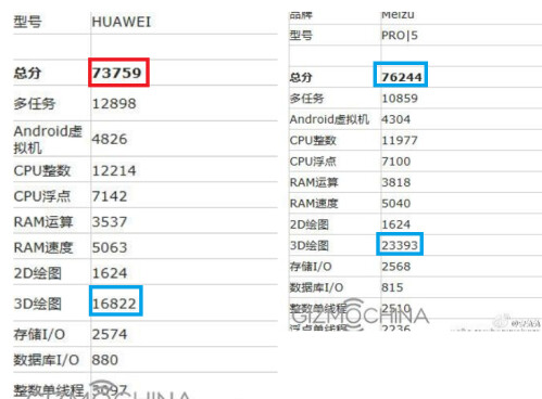 Huawei P9 Max with Kirin 950 on left, Meizu Pro 5 with Exynos 7420 on the right