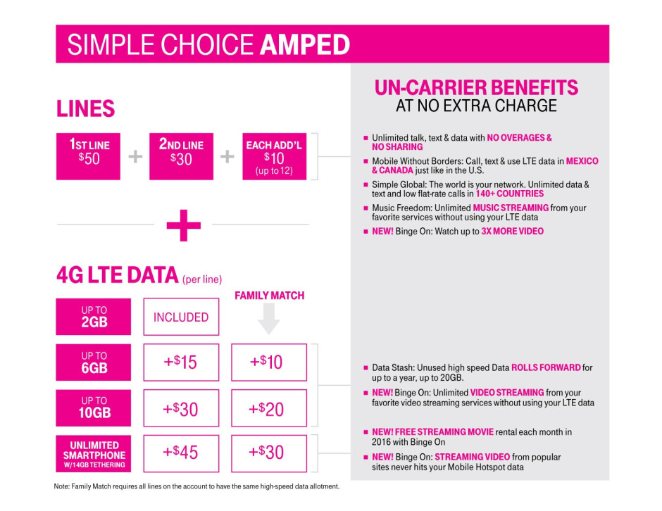 T-Mobile quietly hikes data plan prices and puts a cap on Data Stash