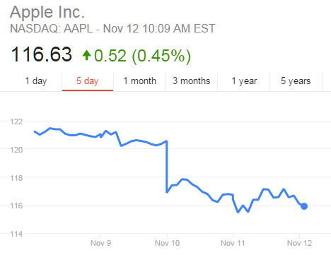 Apple stock slides on report of slowing iPhone 6s demand