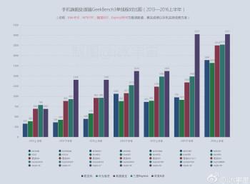 Snapdragon vs Exynos vs Apple AX vs Kirin vs MediaTek historical performance benchmark chart
