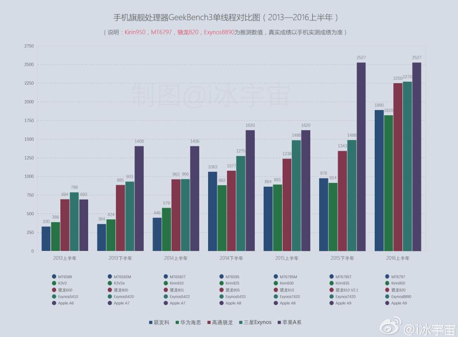 Snapdragon vs Exynos vs Apple AX vs Kirin vs MediaTek historical performance benchmark chart - Snapdragon 820 vs A9 vs Exynos 8890 vs Helio X20 benchmark chart scores one for Apple