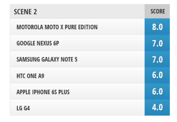 Best smartphone cameras compared: iPhone 6s Plus vs Nexus 6P, Galaxy Note 5, LG G4, Moto X Pure Edition, HTC One A9
