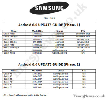 Roadmap shows which Samsung Galaxy devices will get updated to Android 6.0 first