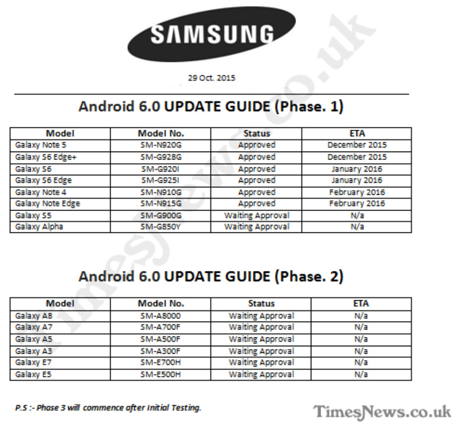 Roadmap shows which Samsung Galaxy devices will get updated to Android 6.0 first - Roadmap reveals when certain Samsung Galaxy devices will be updated to Marshmallow