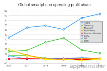 Apple now rakes in 95  of the smartphone industry profits