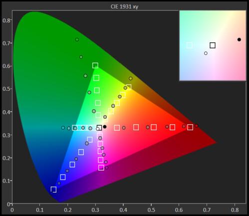 Nexus 6P (CIE 1931 xy chart)