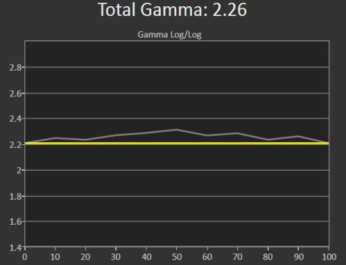 Nexus 6P (Gamma response)