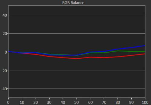 Nexus 6P (RGB balance)