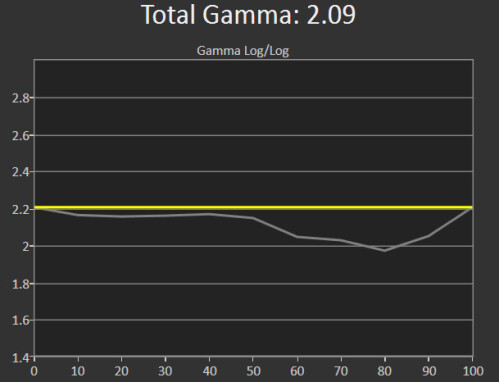 Note 5 (Gamma response)