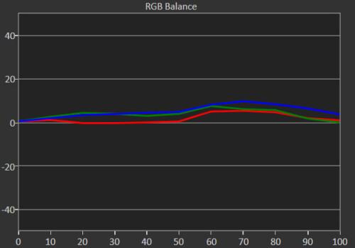 Note 5 (RGB balance)