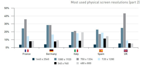 Most popular screen resolutions