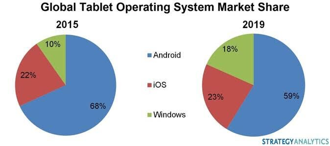 Report: Microsoft could capture 18 percent of the global tablet market by 2019