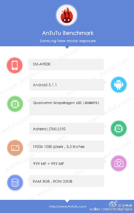 Samsung Galaxy A9 specifications leak in AnTuTu benchmark score: Snapdragon 620 in tow