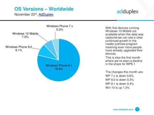 AdDuplex Windows 10 spread data