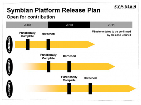 Milestone dates for the upcoming Symbian Platform releases - Symbian Platform release plan has showed up