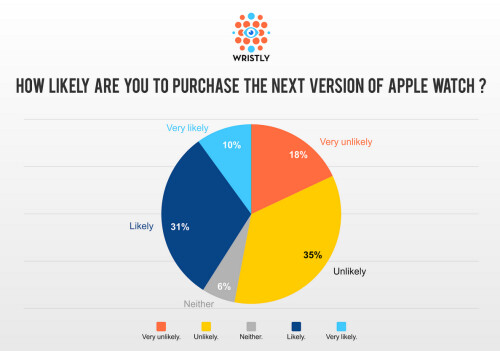 330 people unhappy with the Apple Watch are surveyed