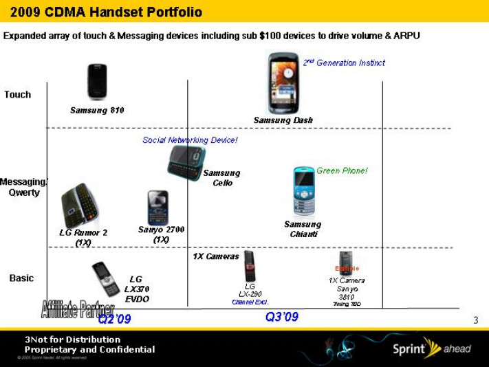 Sprint's roadmap for 2009 has leaked